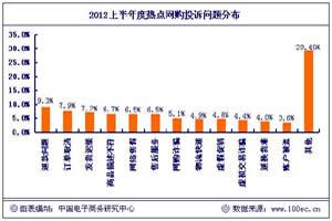 【报告】:2012上半年网络购物投诉热点