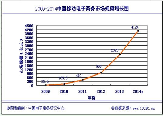 报告核心数据: 电子商务整体数据: 交易规模: 截止到2013年底,中国电子商务市场交易规模达10.2万亿,同比增长29.9%。其中,B2B电子商务市场交易额达8.2万亿元,同比增长31.2%。网络零售市场交易规模达18851亿元,同比增长42.8%。 区域分布: 排在前十的省份(含直辖市)分别为:广东省、江苏省、北京市、上海市、浙江省、山东省、湖北省、福建省、四川省、湖南省。 从业人员: 截止2013年12月,电子商务服务企业直接从业人员超过235万人。目前由电子商务间接带动的就业人数,已超过1680万