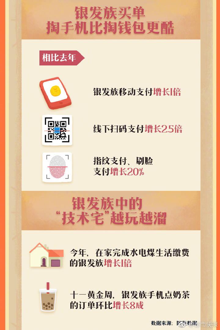 讯游平台_阿里巴巴:《银发族消费升级数据》(PPT) 网经社 网络经济服务 ...