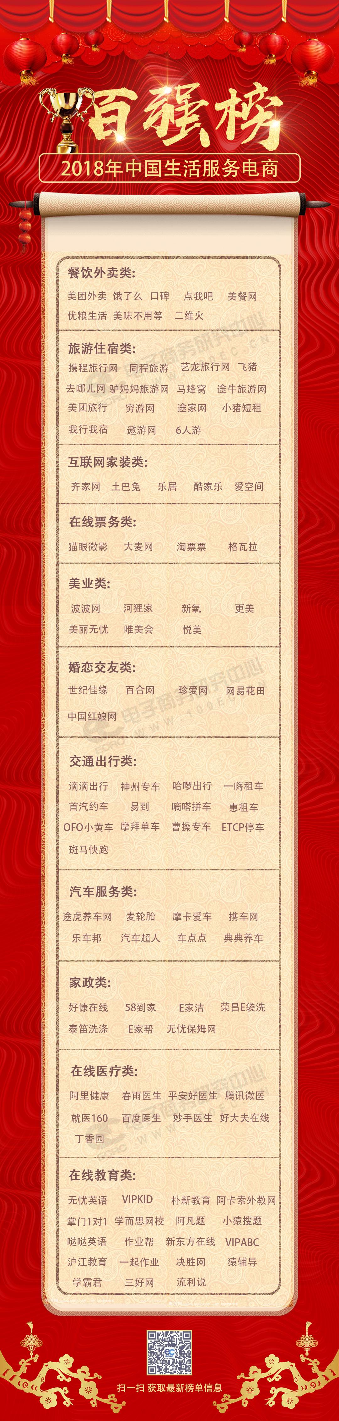 2018年度中国生活服务电商百强榜(17).jpg