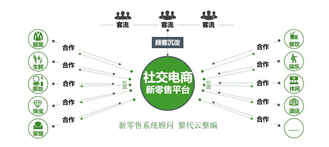 分析:社交电商遇到会员制怎么玩?6招搞定付费会员