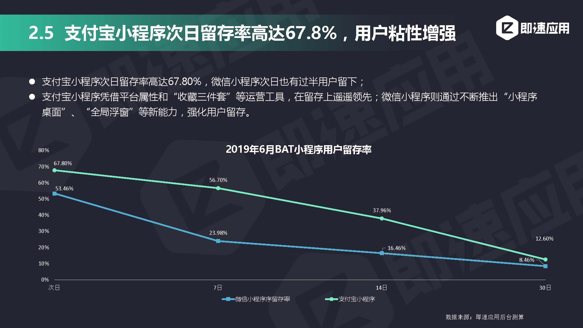 即速应用2019年小程序行业年中增长研究报告_页面_23.jpg