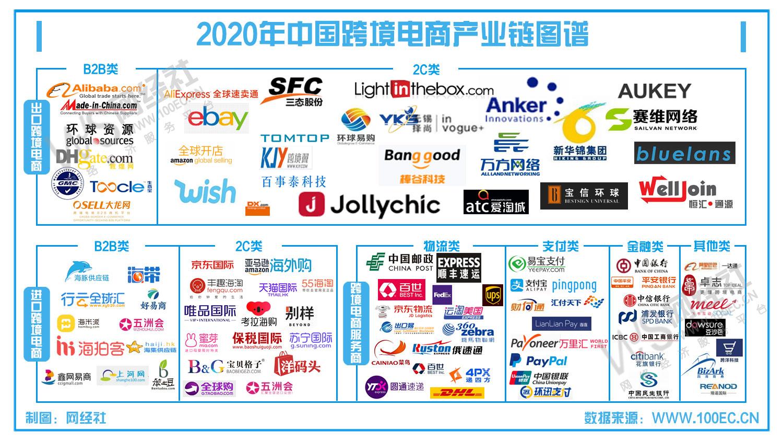 LoongList 跨境电商卖家产品调研推广服务平台
